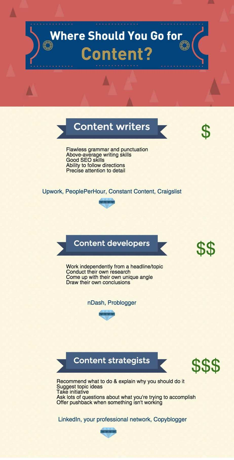 How to find the content writer you really need